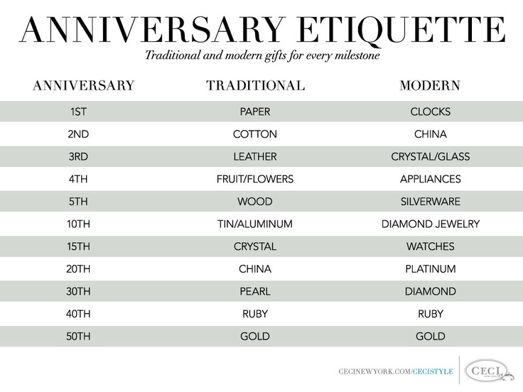 List Of Synonyms And Antonyms Of The Word Modern 10th Anniversary Gifts